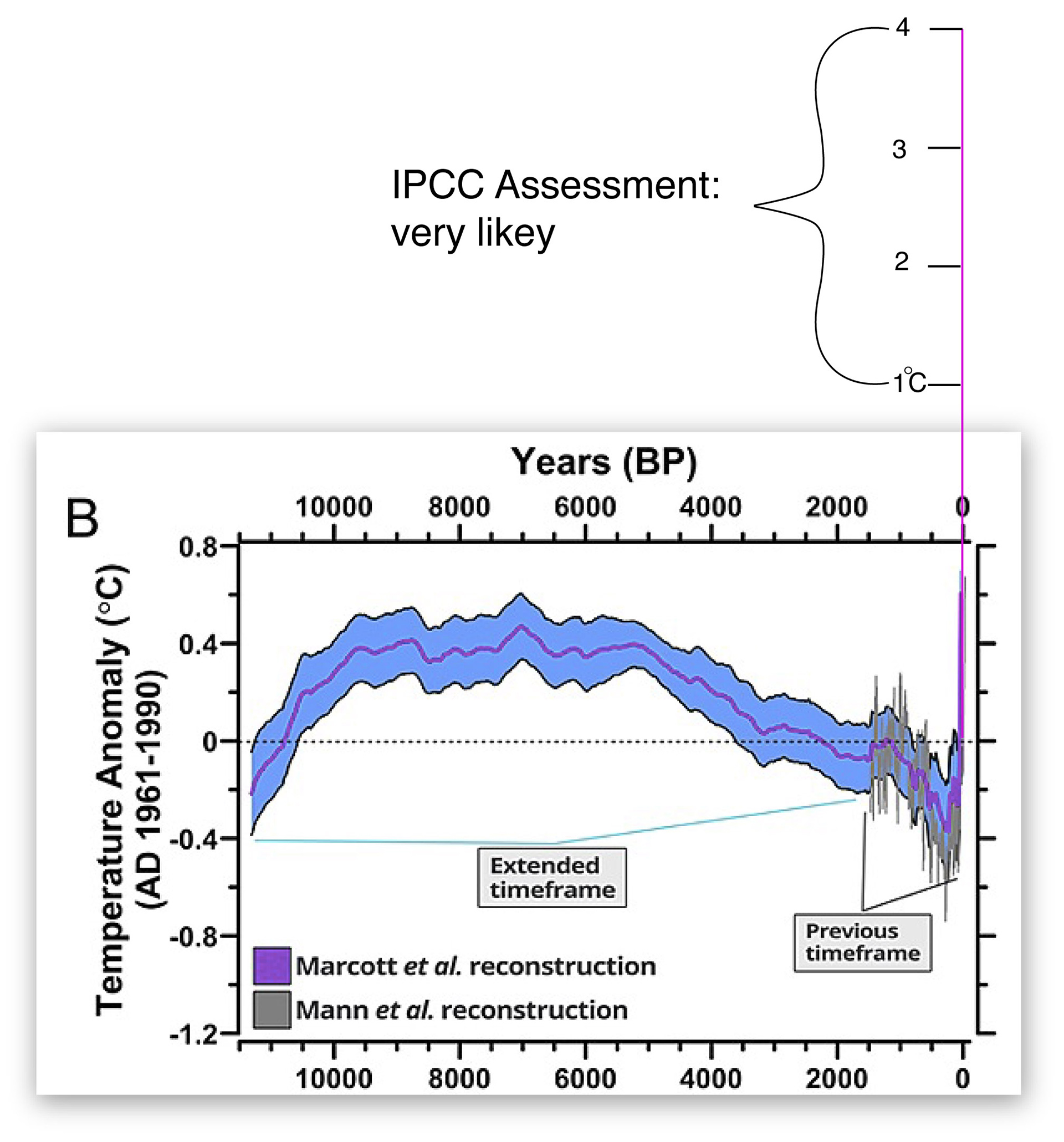 FIGURE 1.  Temperature Anomoly. The temperature changes we expect to happen in the 21th century will put our planet into a state completely foreign to human civilization with a future full of hidden surprises. See also Endnote 3.