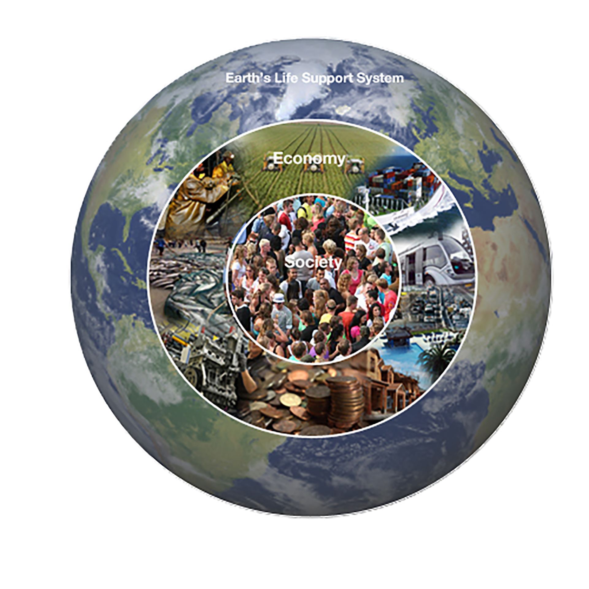 "FIGURE 2. Planet. People. Economy. The paradigm shift to an economy for humanity: ""An economy that meets our needs while safeguarding Earth's life- support system, on which the welfare of current and future generations depends."""