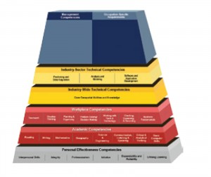 FIGURE 1. The Geospatial Technology Competency Model, also referred to as the Geospatial Education Pyramid