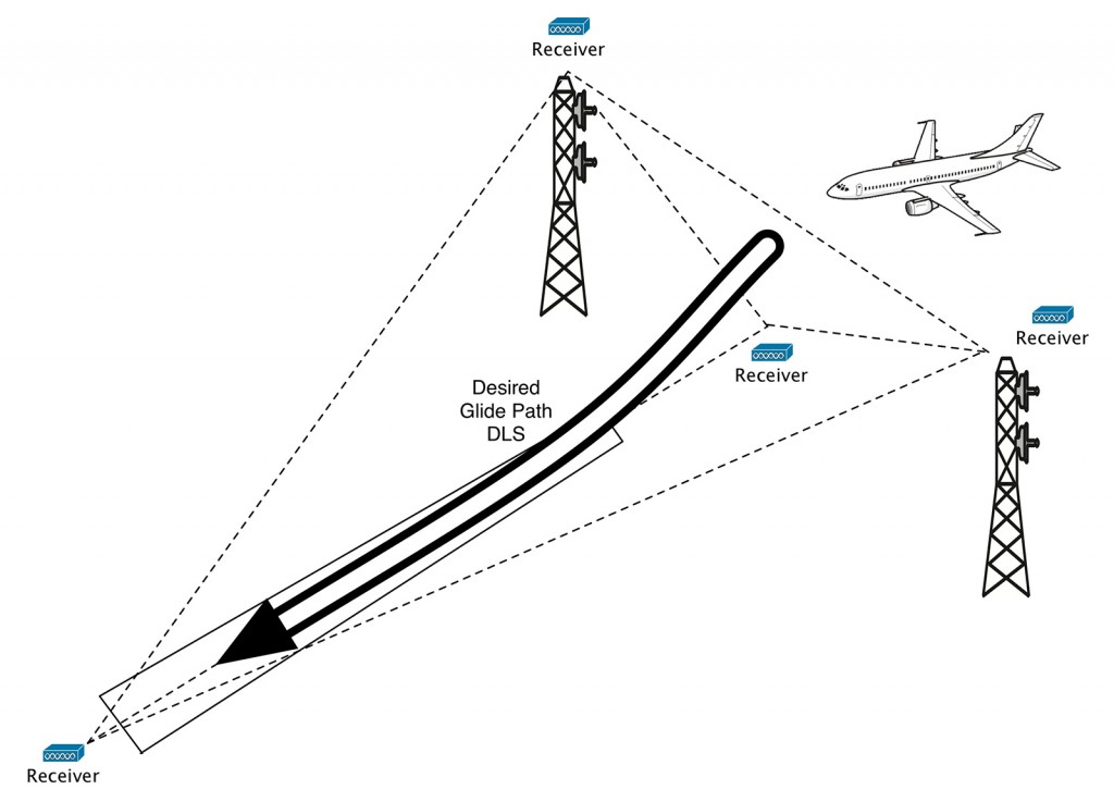 FIGURE 3. Inventors at Prima Research believe their method could provide the Federal Aviation Administration with a much-improved method of controlling and directing air traffic, increasing efficiencies and enhancing public safety.