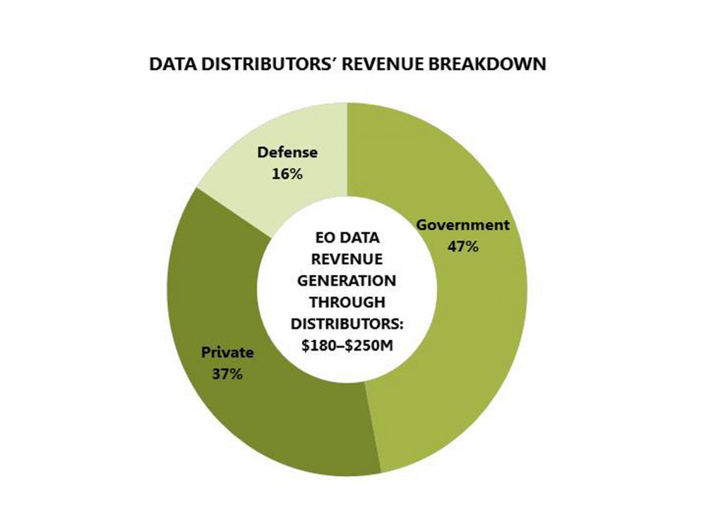 FIGURE 1. Data Distributors Customer Mix. Note that the low number for defense is  misleading, because most defense users do not use distributors to get their data.