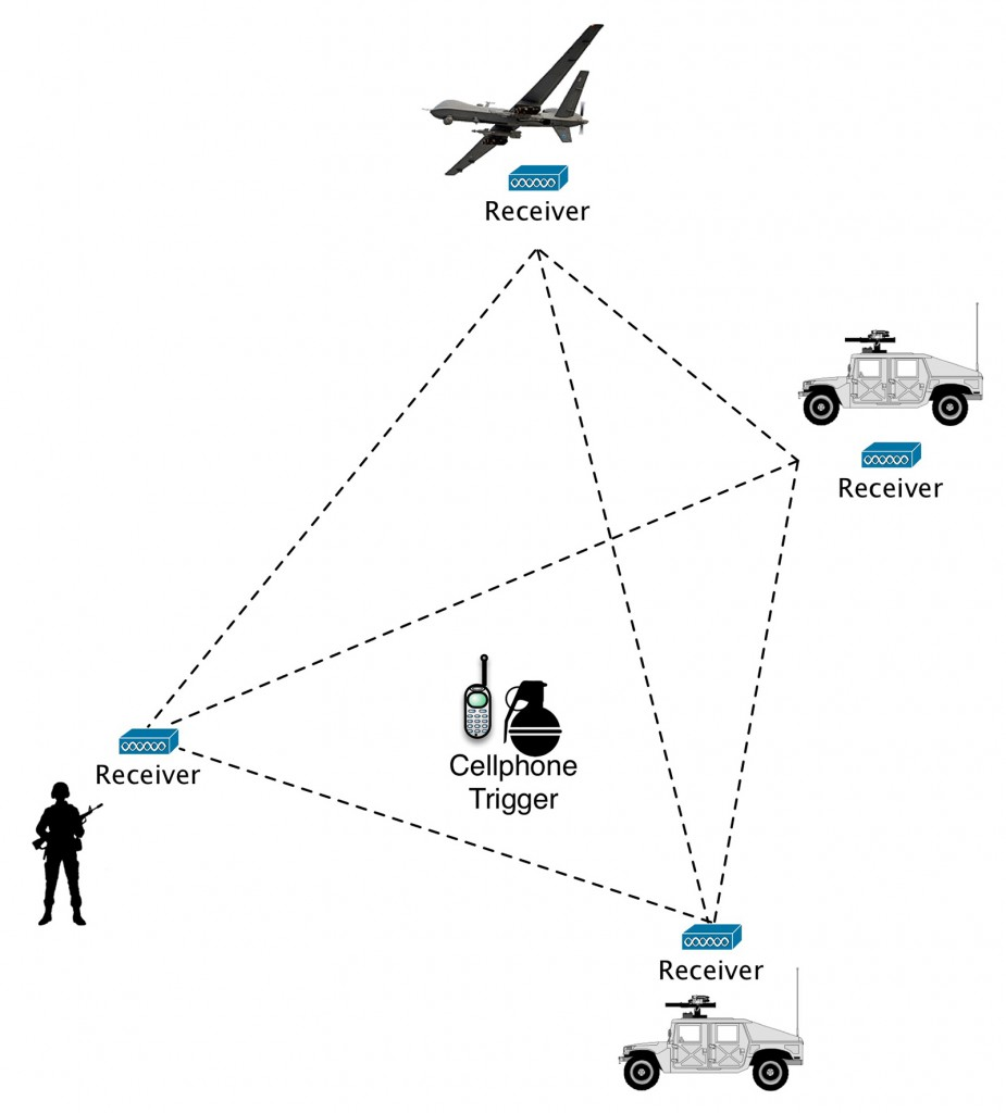 FIGURE 4. Prima Research's three-dimensional approach to tracking radio frequency- emitting devices could help military planners make more edu- cated decisions about the loca- tion of primary and secondary targets as well as for determining the potential collateral damage, company officials said.