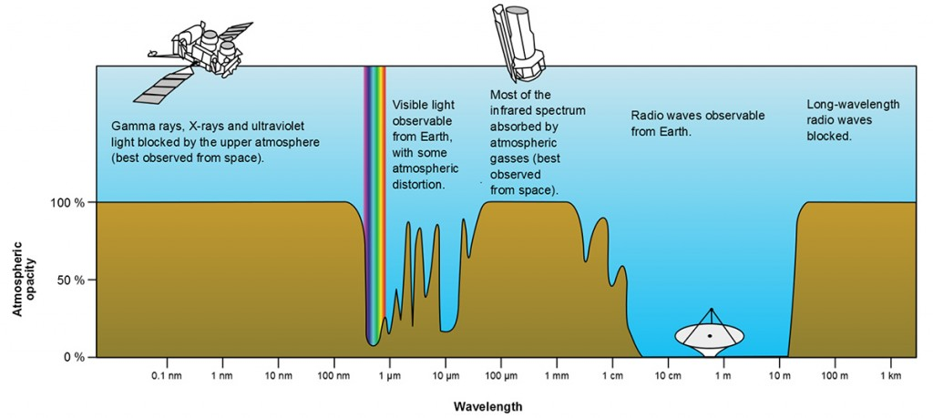 FIGURE 1. Electromagnetic Spectrum showing Earth's atmospheric transmittance (or opacity) to various wavelengths of EM radiation.
