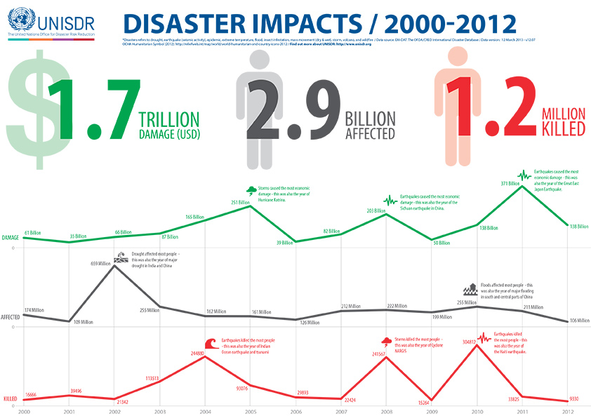 FIGURE 2. The Hyogo Framework of Action was instrumental in improving resilience and reducing disaster risk. However, increasing exposure of a growing population and a changing hazards spectrum leads to more and more people being impacted by disasters.