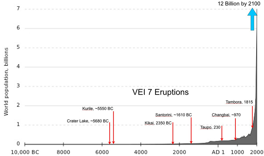 FIGURE 3. VEI 7 Eruptions during the Holocene and global population. Recent studies indicate that we are heading for a global population of 12 billion by 2100