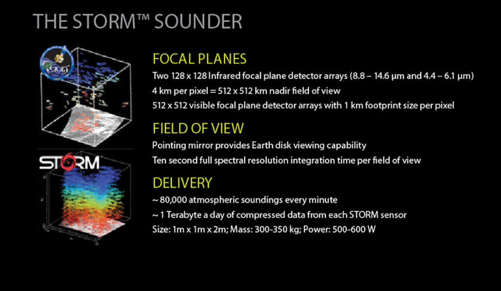 FIGURE 3. Details of Tempus' STORM instrument, with graphic of cur- rent derived wind vector sounding products from GOES.