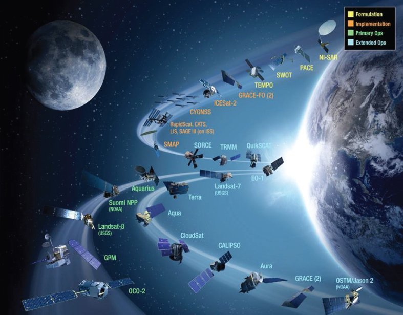 FIGURES 6. NASA missions, current and planned, courtesy of NASA.