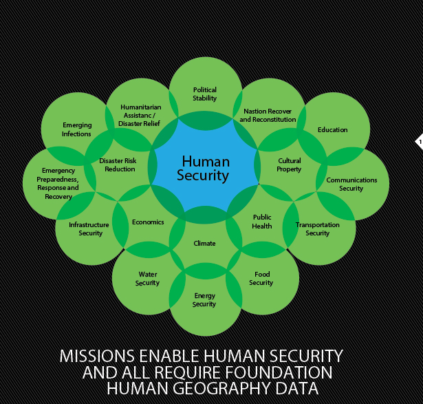 FIGURE 1. Supporting human security involves foundational human geography data and many missions.