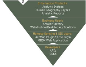 FIGURE 2. The Inverted Pyramid Market Funnel from DigitalGlobe.