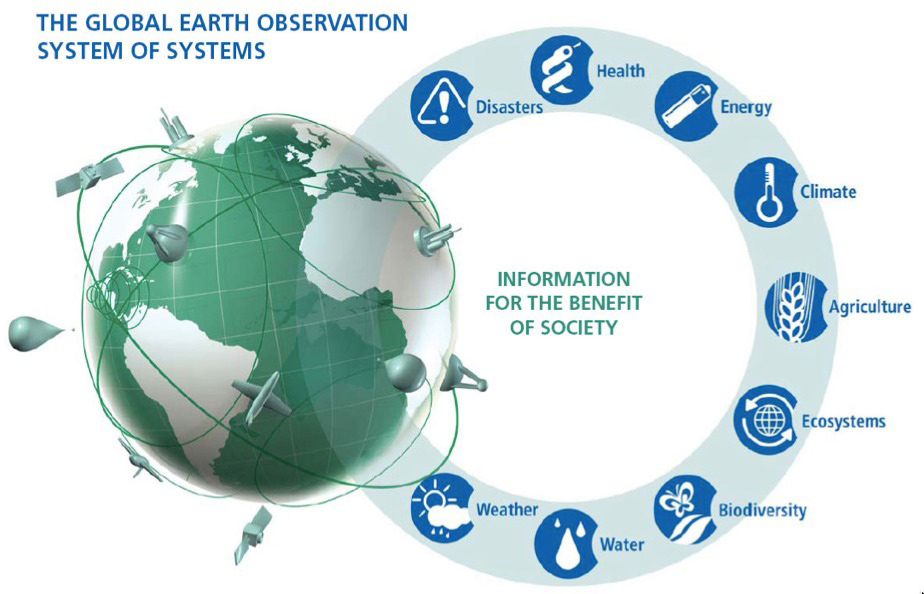 FIGURE 2. The original Societal Bene t Areas (SBAs) of Earth observa- tions de ned during the Ministerial Earth Observation Summit in 2004 in Tokyo, Japan.