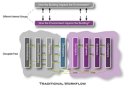 FIGURE 2. The traditional workflow in designing the built environment