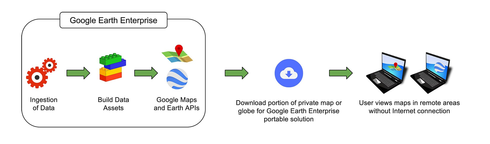 THE INSIDE STORY: Google Earth Enterprise Goes Open Source | Apogeo