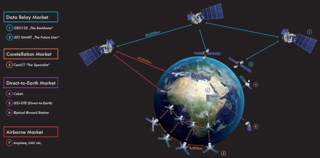 station satcom pvt ltd
